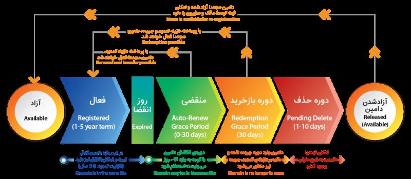 چرخه حیات دامنه های بین الملل