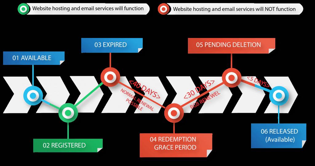 domain-life-cycle